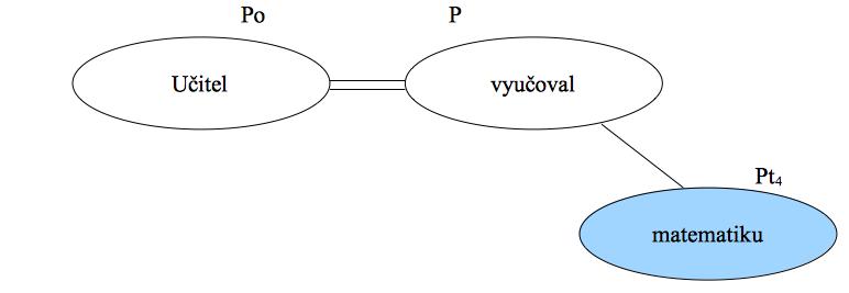 Předmět - tabulka přehled