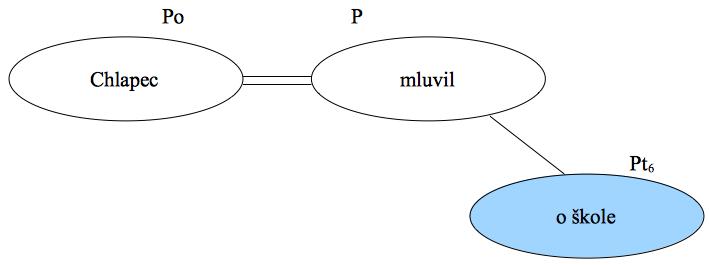 Předmět - konkrétní příklad