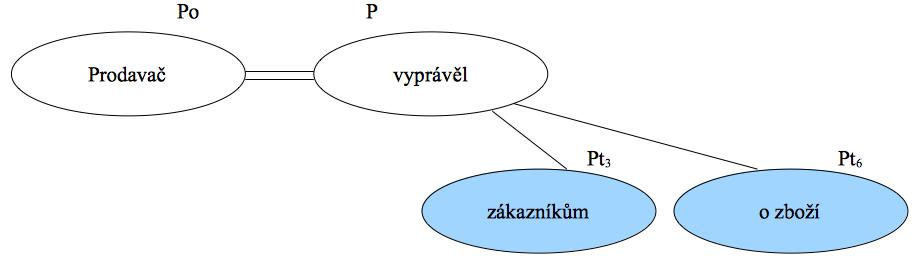 Větný člen - příklad předmětu ve větě
