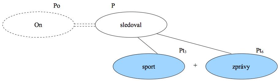 Konkrétní příklad předmětu ve větě