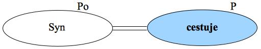 Podmět a přísudek - graf