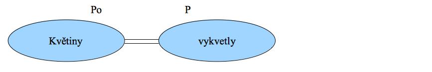Příklad podmětu a přísudku ve větě