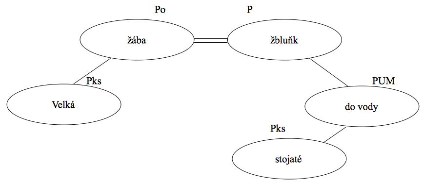 Grafické znázornění větných členů